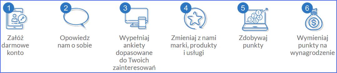 Opinie.pl - jak to działa - jak zacząć zarabianie